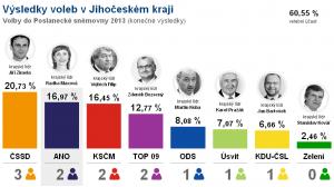 Výsledky voleb 2013