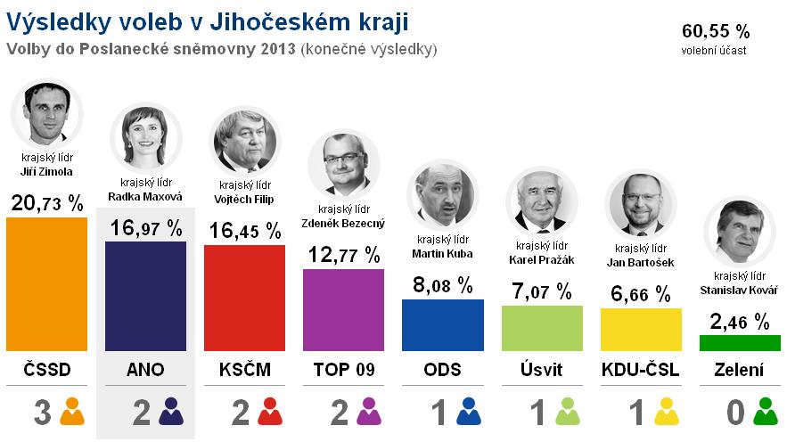 Informace o volbách do Poslanecké sněmovny ve Volyni - výsledky