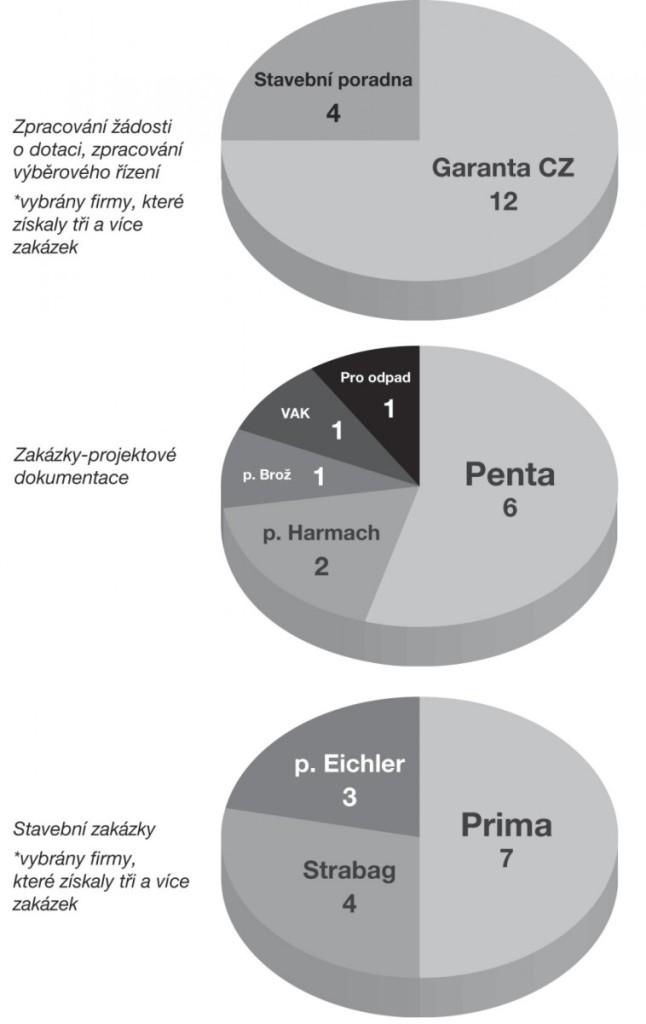 Graf byl vypracován dle údajů uveřejněných v zápisech Rady města Volyně 2010-2014. Zápisy jsou dostupné na www.volyne.eu