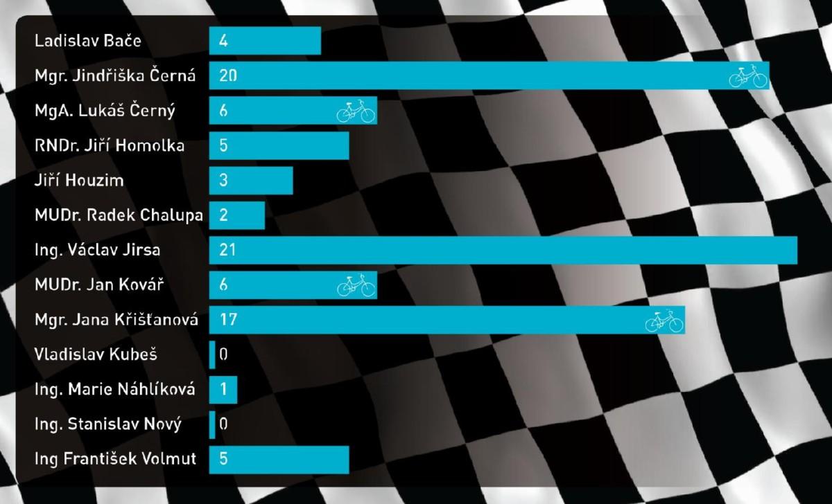 Statistika diskusních příspěvků aneb koho na zastupitelstvu (ne)uslyšíte
